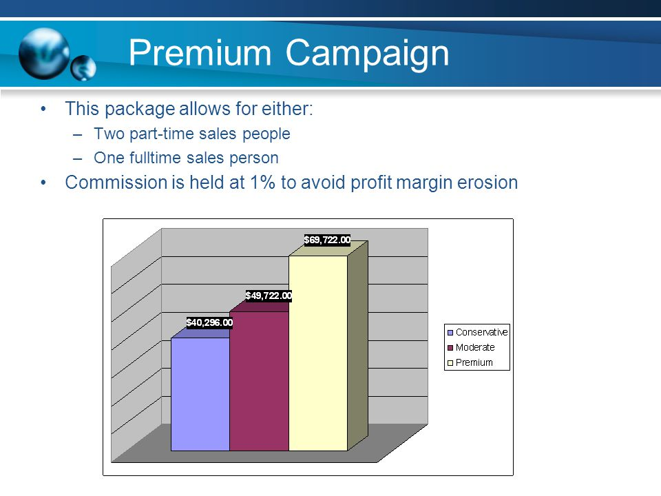 Premium Campaign This package allows for either: –Two part-time sales people –One fulltime sales person Commission is held at 1% to avoid profit margin erosion