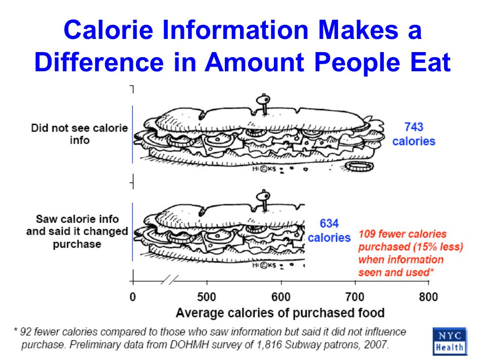 Calorie Information Makes a Difference in Amount People Eat