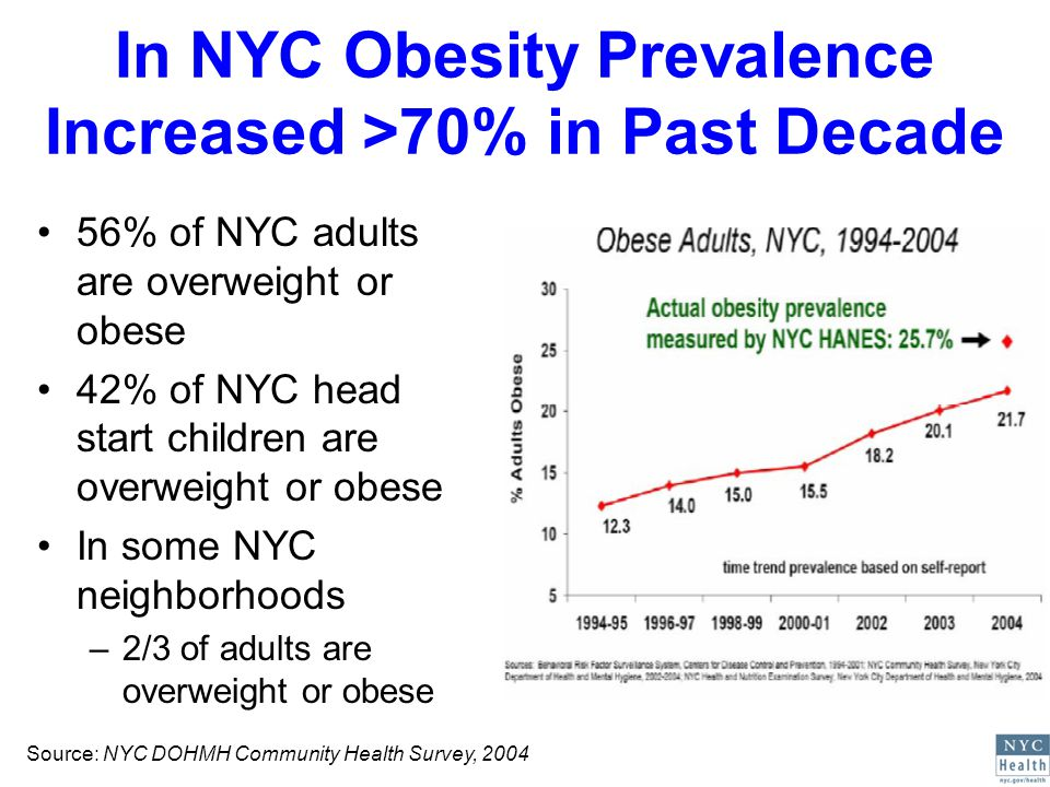 56% of NYC adults are overweight or obese 42% of NYC head start children are overweight or obese In some NYC neighborhoods –2/3 of adults are overweight or obese In NYC Obesity Prevalence Increased >70% in Past Decade Source: NYC DOHMH Community Health Survey, 2004