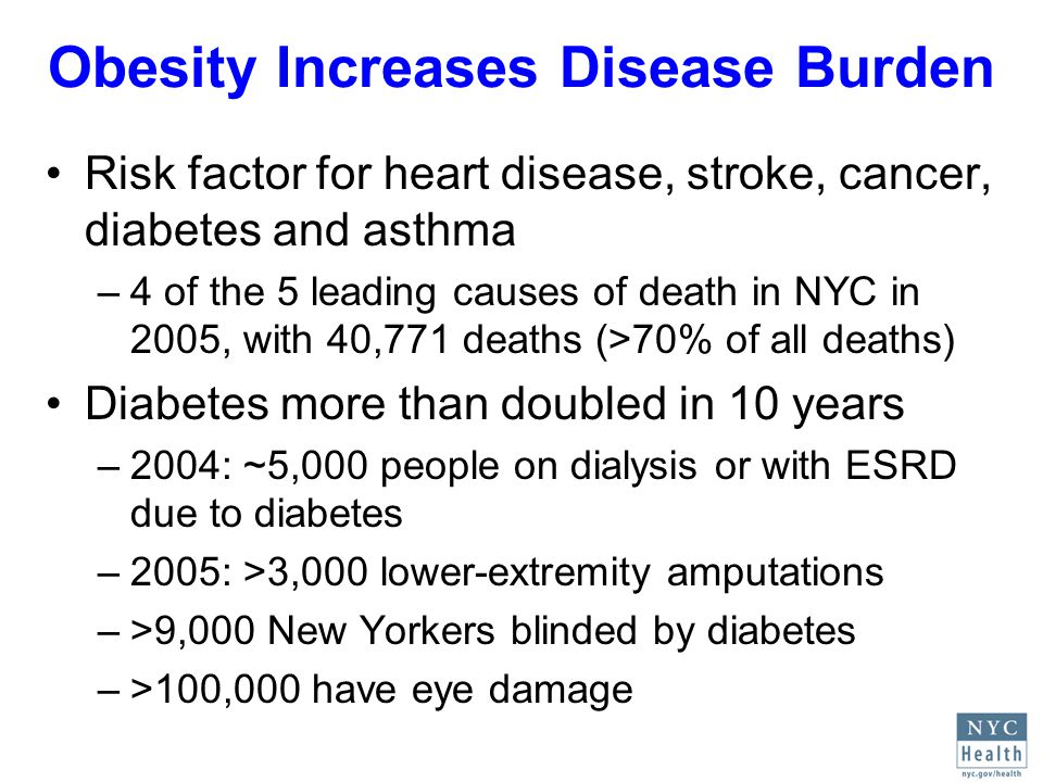 Obesity Increases Disease Burden Risk factor for heart disease, stroke, cancer, diabetes and asthma –4 of the 5 leading causes of death in NYC in 2005, with 40,771 deaths (>70% of all deaths) Diabetes more than doubled in 10 years –2004: ~5,000 people on dialysis or with ESRD due to diabetes –2005: >3,000 lower-extremity amputations –>9,000 New Yorkers blinded by diabetes –>100,000 have eye damage