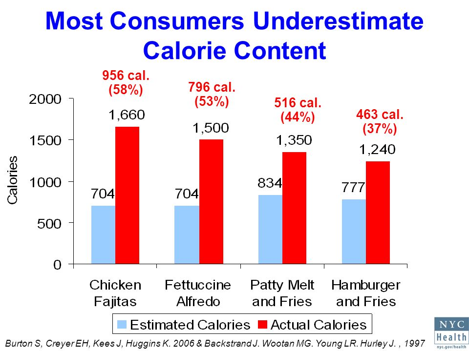 Nutrition Labeling Influences Decisions 3/4 of U.S.