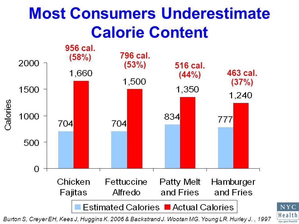 Most Consumers Underestimate Calorie Content 796 cal.