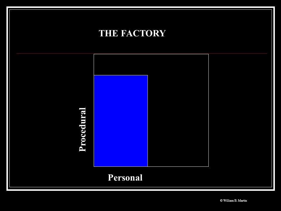 THE FACTORY Personal Procedural © William B. Martin