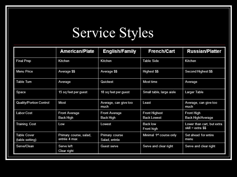 Service Styles American/PlateEnglish/FamilyFrench/CartRussian/Platter Final PrepKitchen Table SideKitchen Menu PriceAverage $$ Highest $$Second Highes