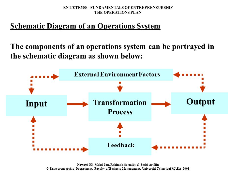 ENT/ETR300 – FUNDAMENTALS OF ENTREPRENEURSHIP THE OPERATIONS PLAN Nawawi Hj. Mohd Jan, Rahimah Sarmidy & Sodri Ariffin © Entrepreneurship Department,