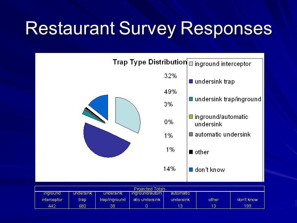 Restaurant Survey Responses