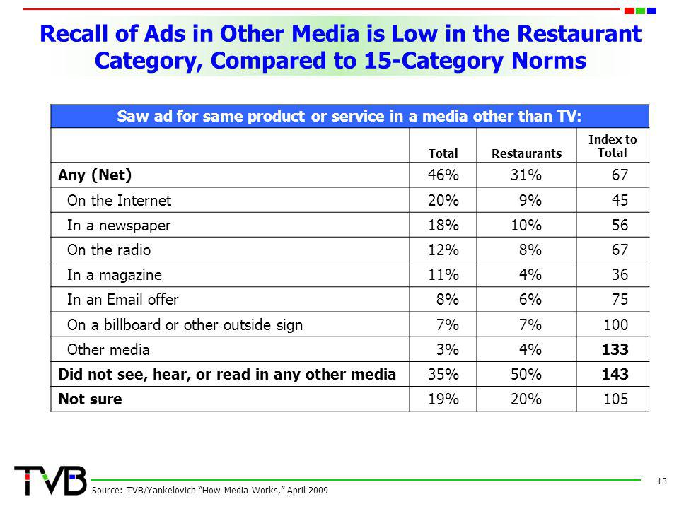 Recall of Ads in Other Media is Low in the Restaurant Category, Compared to 15-Category Norms 13 Source: TVB/Yankelovich How Media Works, April 2009 Saw ad for same product or service in a media other than TV: TotalRestaurants Index to Total Any (Net)46%31%67 On the Internet20%9%45 In a newspaper18%10%56 On the radio12%8%67 In a magazine11%4%36 In an  offer8%6%75 On a billboard or other outside sign7% 100 Other media3%4%133 Did not see, hear, or read in any other media35%50%143 Not sure19%20%105