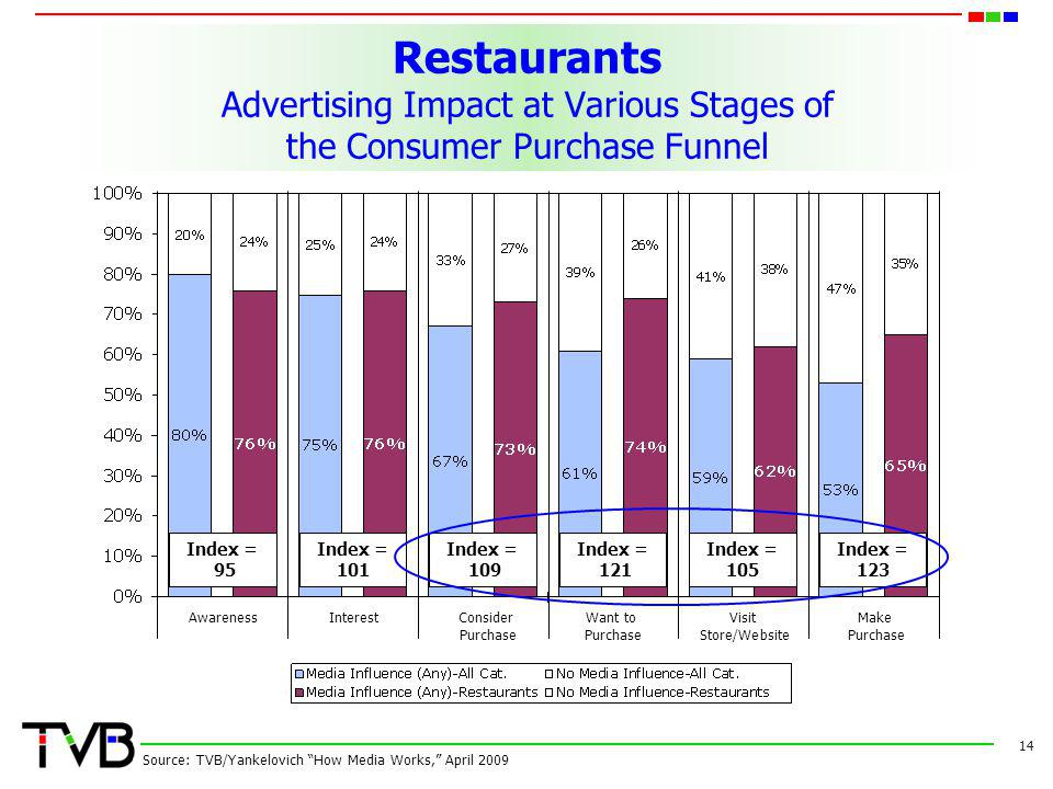 Restaurants Advertising Impact at Various Stages of the Consumer Purchase Funnel 14 Source: TVB/Yankelovich How Media Works, April 2009 AwarenessInterestConsider Want toVisit Make Purchase Purchase Store/Website Purchase Index = 95 Index = 101 Index = 109 Index = 121 Index = 105 Index = 123