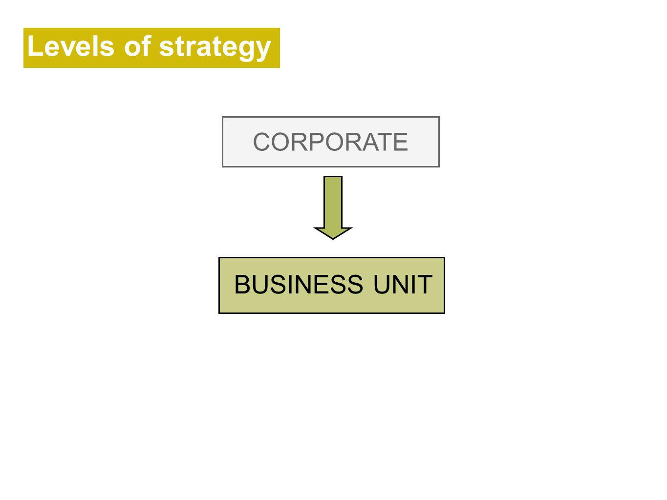 Levels of strategy CORPORATE BUSINESS UNIT