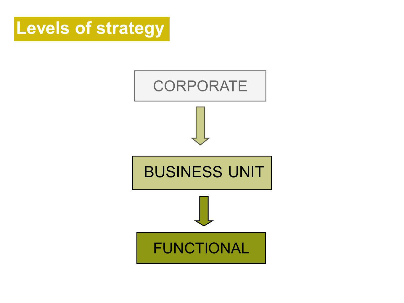FUNCTIONAL Levels of strategy CORPORATE BUSINESS UNIT