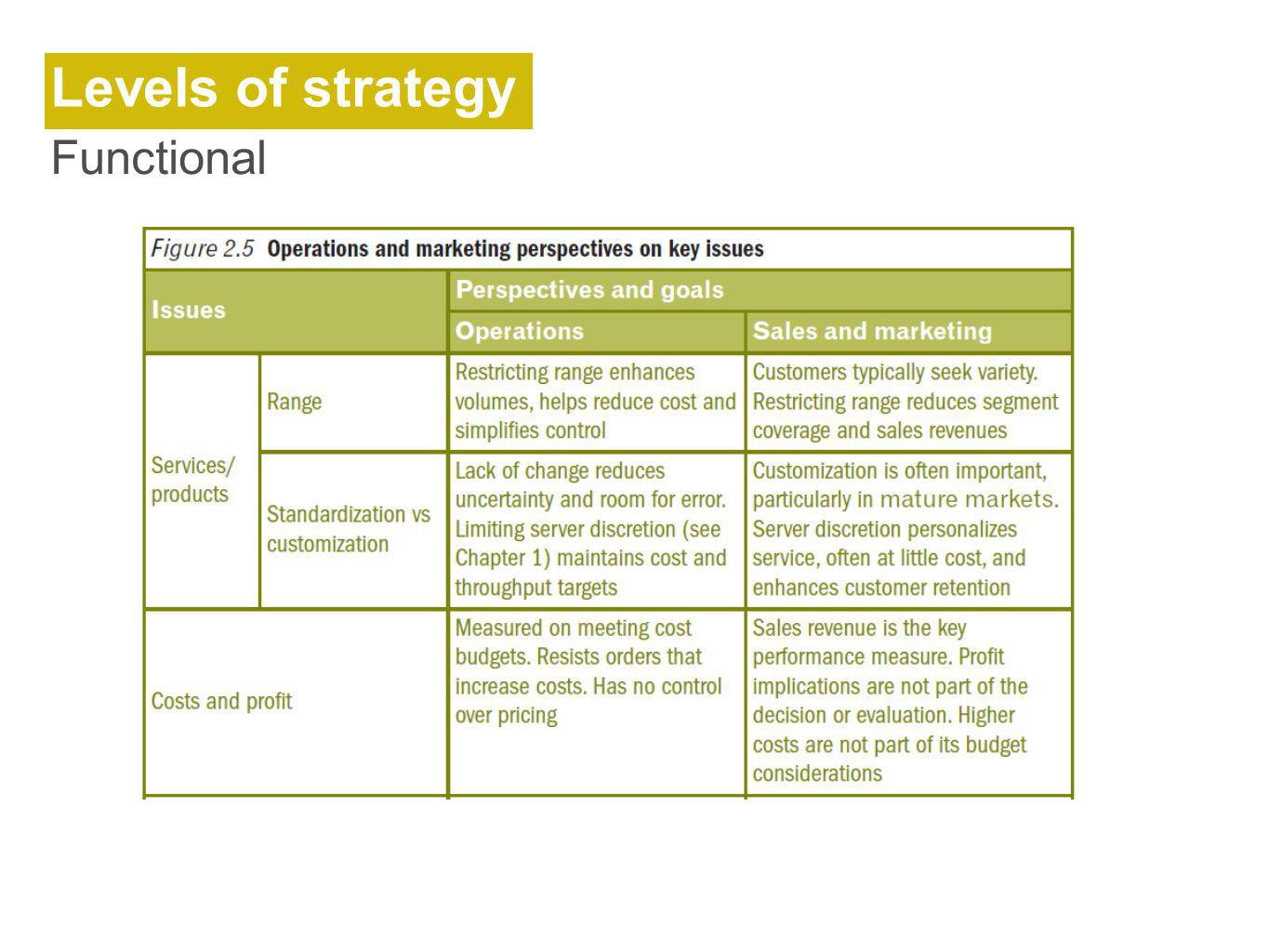 Levels of strategy Functional