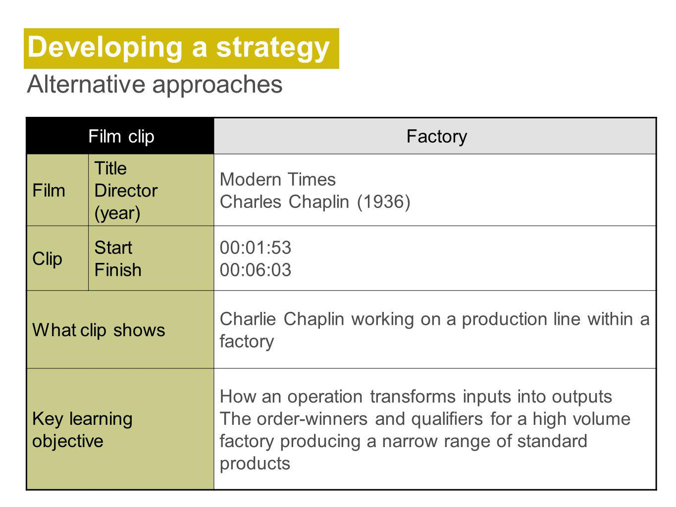 Developing a strategy Alternative approaches Film clipFactory Film Title Director (year) Modern Times Charles Chaplin (1936) Clip Start Finish 00:01:53 00:06:03 What clip shows Charlie Chaplin working on a production line within a factory Key learning objective How an operation transforms inputs into outputs The order-winners and qualifiers for a high volume factory producing a narrow range of standard products