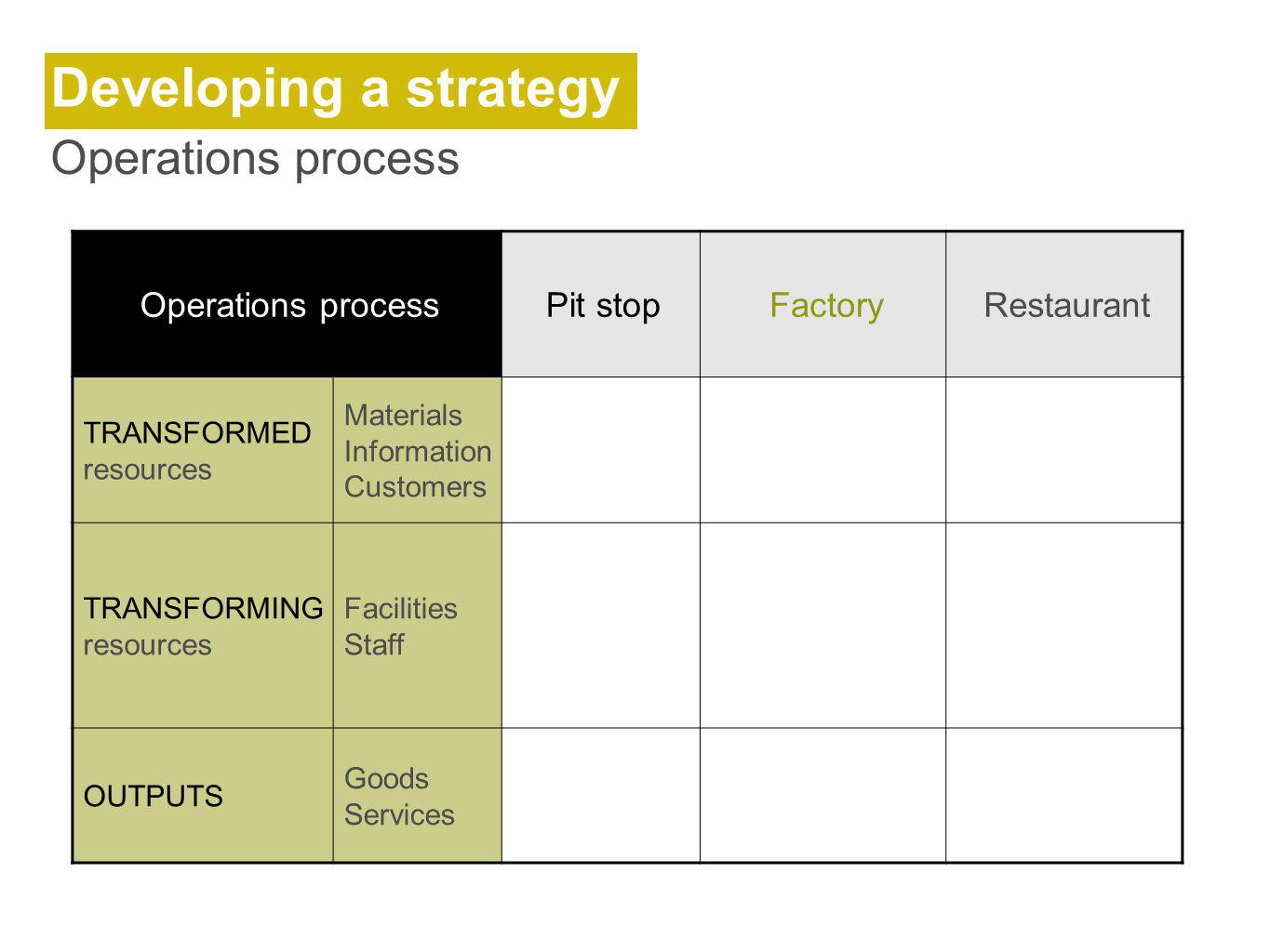 Operations processPit stopFactoryRestaurant TRANSFORMED resources Materials Information Customers TRANSFORMING resources Facilities Staff OUTPUTS Goods Services Developing a strategy Operations process