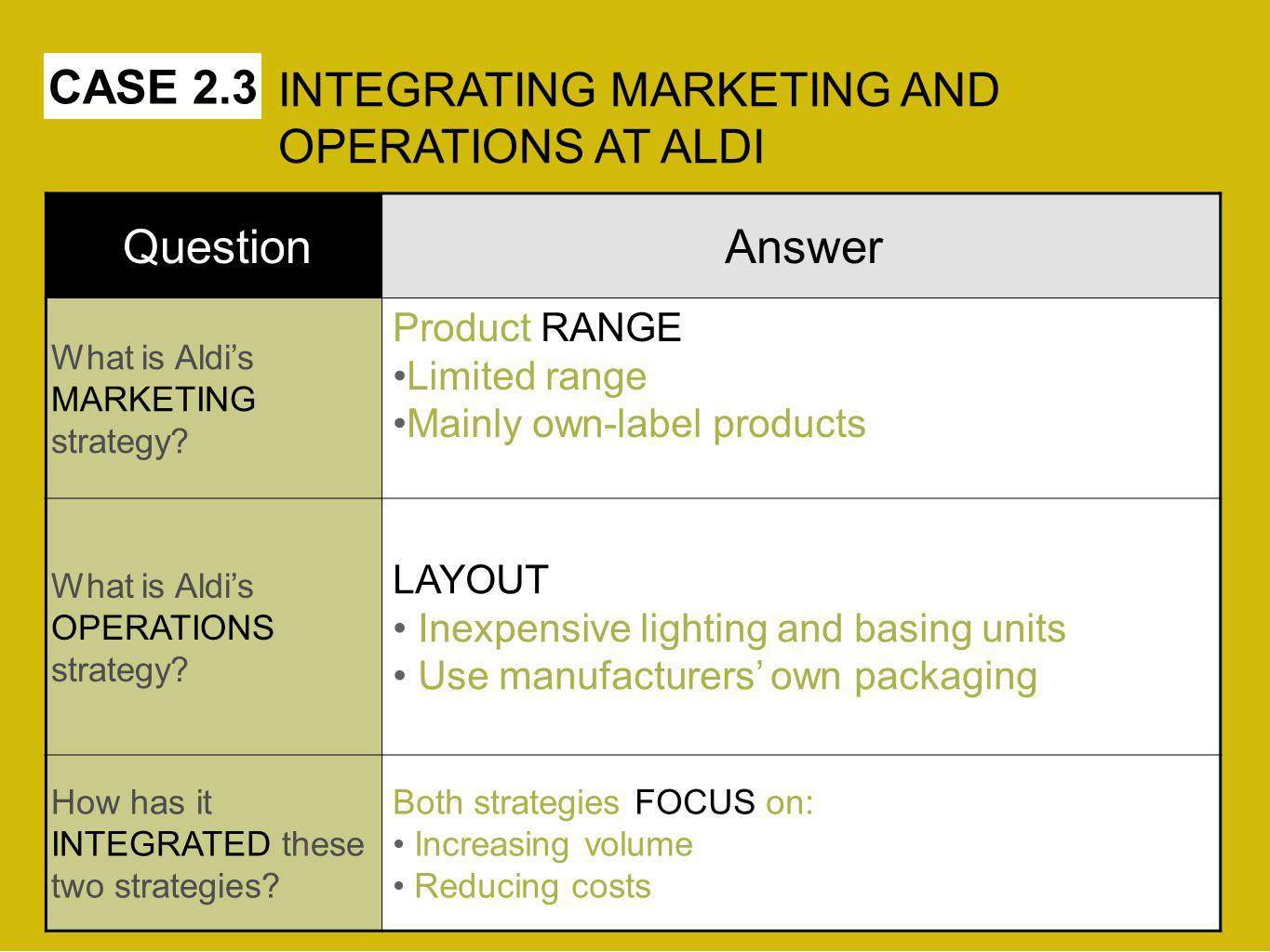 CASE 2.3 QuestionAnswer What is Aldis MARKETING strategy.