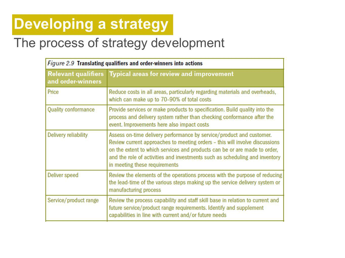 Developing a strategy The process of strategy development
