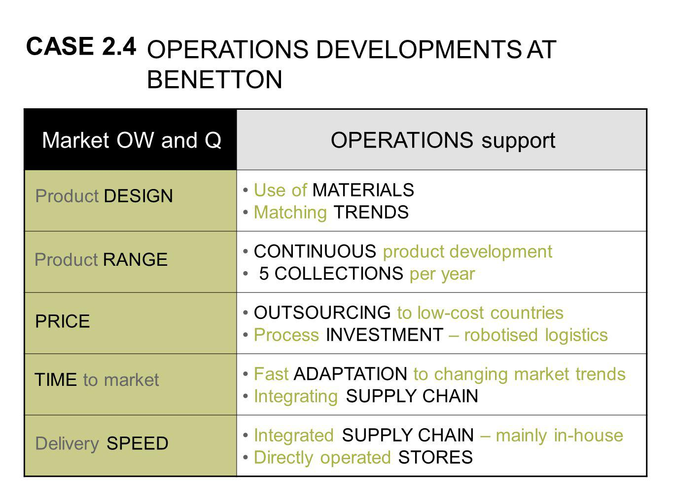 CASE 2.4 Market OW and QOPERATIONS support Use of MATERIALS Matching TRENDS CONTINUOUS product development 5 COLLECTIONS per year OUTSOURCING to low-cost countries Process INVESTMENT – robotised logistics Fast ADAPTATION to changing market trends Integrating SUPPLY CHAIN Integrated SUPPLY CHAIN – mainly in-house Directly operated STORES Product DESIGN OPERATIONS DEVELOPMENTS AT BENETTON Product RANGE PRICE TIME to market Delivery SPEED