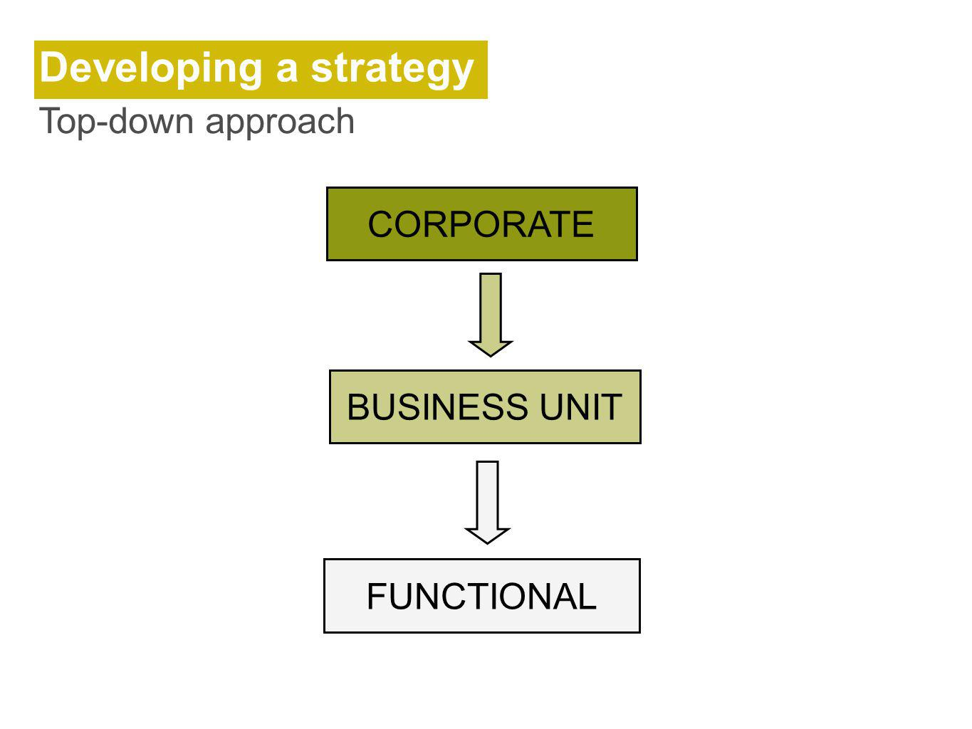 Developing a strategy Top-down approach FUNCTIONAL CORPORATE BUSINESS UNIT