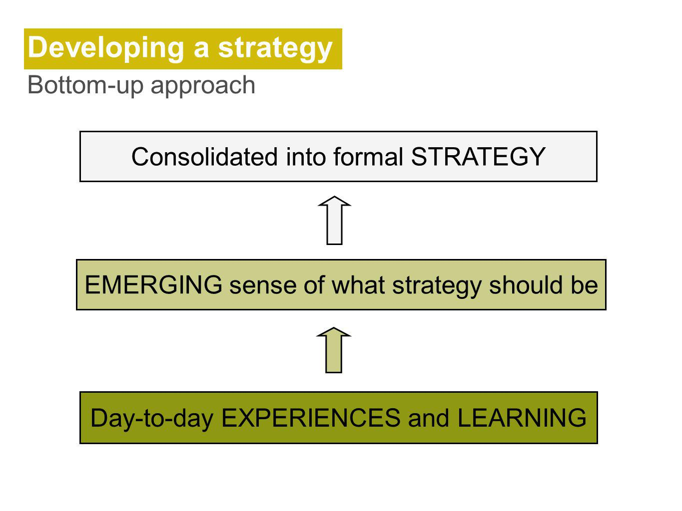 Day-to-day EXPERIENCES and LEARNING Consolidated into formal STRATEGY Developing a strategy Bottom-up approach EMERGING sense of what strategy should be