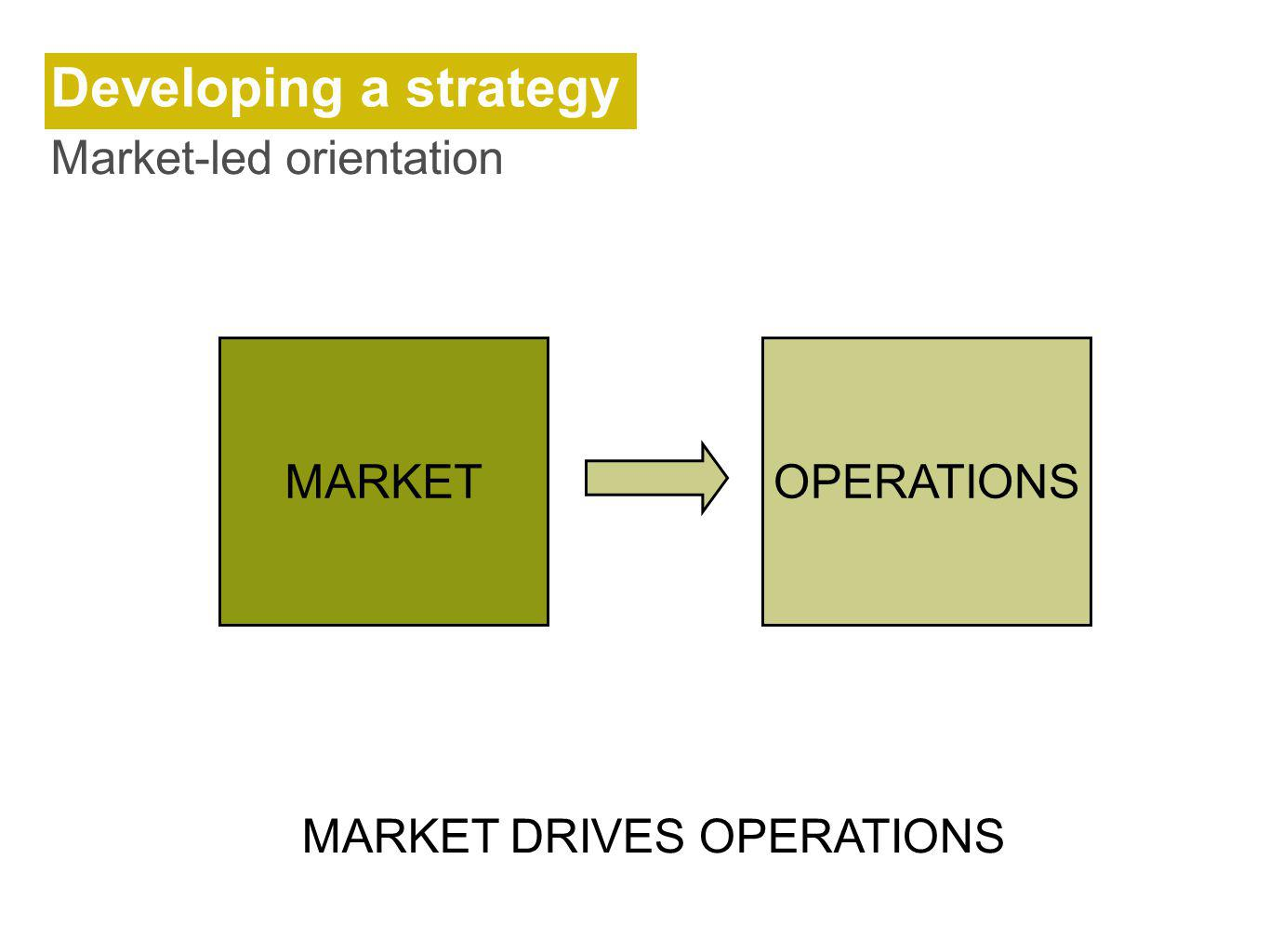 Developing a strategy Market-led orientation MARKET MARKET DRIVES OPERATIONS OPERATIONS