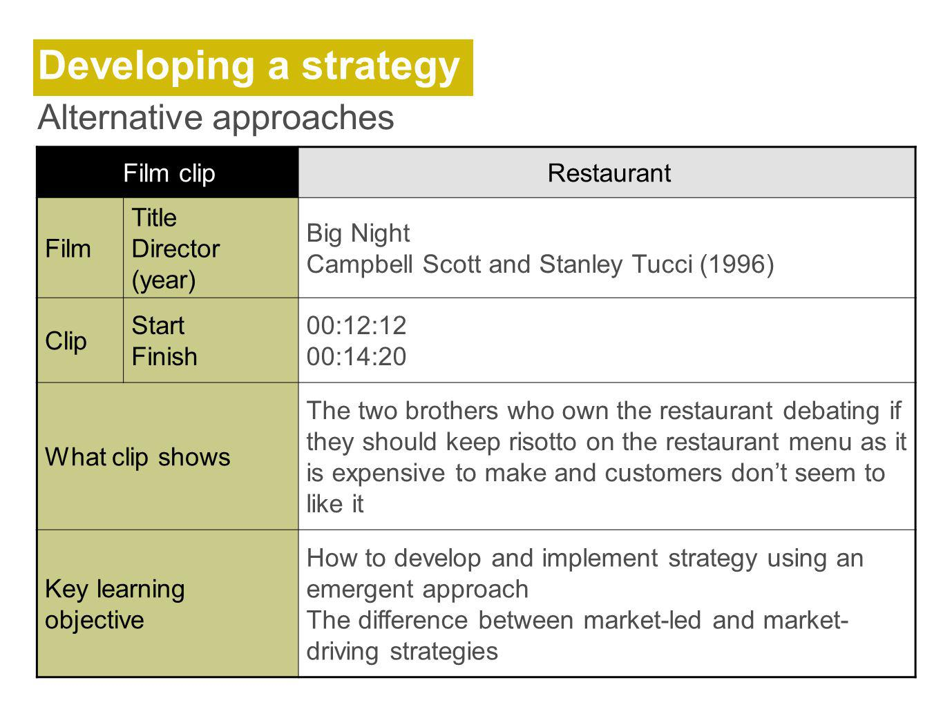 Developing a strategy Alternative approaches Film clipRestaurant Film Title Director (year) Big Night Campbell Scott and Stanley Tucci (1996) Clip Start Finish 00:12:12 00:14:20 What clip shows The two brothers who own the restaurant debating if they should keep risotto on the restaurant menu as it is expensive to make and customers dont seem to like it Key learning objective How to develop and implement strategy using an emergent approach The difference between market-led and market- driving strategies