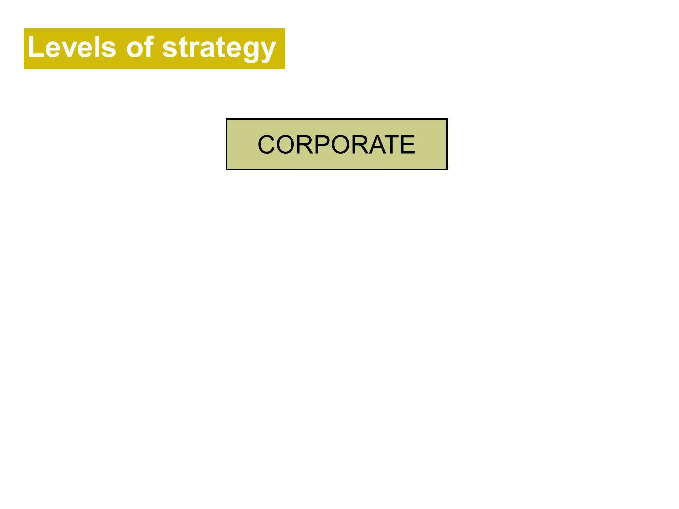 Levels of strategy CORPORATE