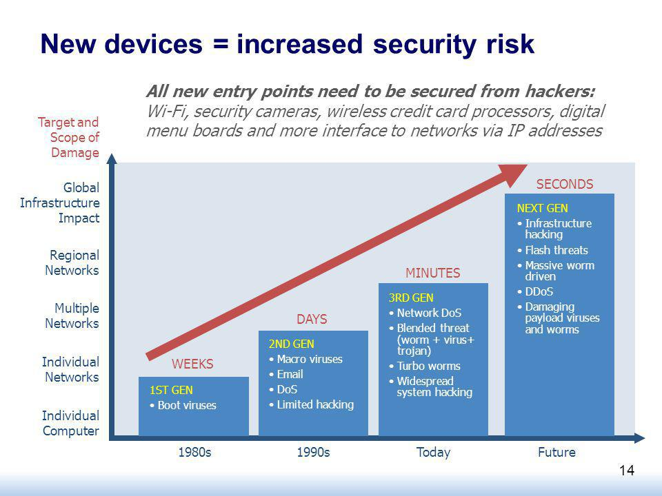 New devices = increased security risk 1980s 1ST GEN Boot viruses 2ND GEN Macro viruses  DoS Limited hacking 3RD GEN Network DoS Blended threat (worm + virus+ trojan) Turbo worms Widespread system hacking NEXT GEN Infrastructure hacking Flash threats Massive worm driven DDoS Damaging payload viruses and worms 1990sTodayFuture WEEKS DAYS MINUTES SECONDS Individual Computer Individual Networks Multiple Networks Regional Networks Global Infrastructure Impact Target and Scope of Damage All new entry points need to be secured from hackers: Wi-Fi, security cameras, wireless credit card processors, digital menu boards and more interface to networks via IP addresses 14