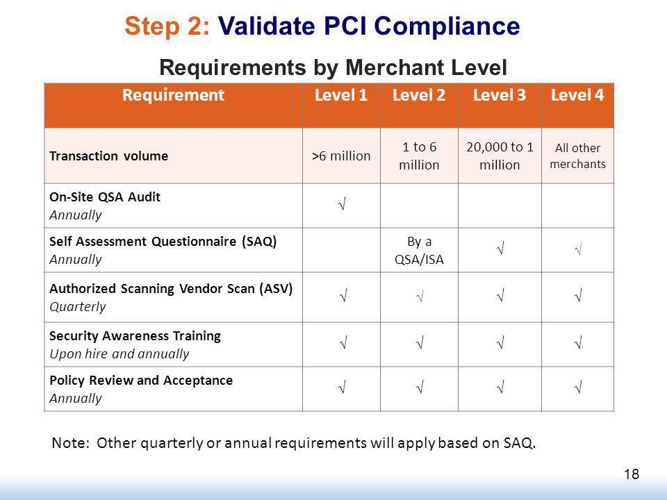RequirementLevel 1Level 2Level 3Level 4 Transaction volume>6 million 1 to 6 million 20,000 to 1 million All other merchants On-Site QSA Audit Annually Self Assessment Questionnaire (SAQ) Annually By a QSA/ISA Authorized Scanning Vendor Scan (ASV) Quarterly Security Awareness Training Upon hire and annually Policy Review and Acceptance Annually Note: Other quarterly or annual requirements will apply based on SAQ.