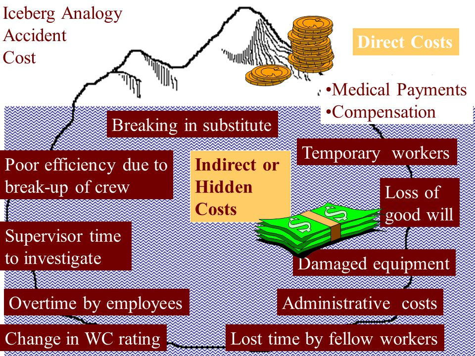Iceberg Analogy Accident Cost Medical Payments Compensation Direct Costs Breaking in substitute Poor efficiency due to break-up of crew Supervisor time to investigate Overtime by employees Change in WC ratingLost time by fellow workers Administrative costs Loss of good will Temporary workers Indirect or Hidden Costs Damaged equipment