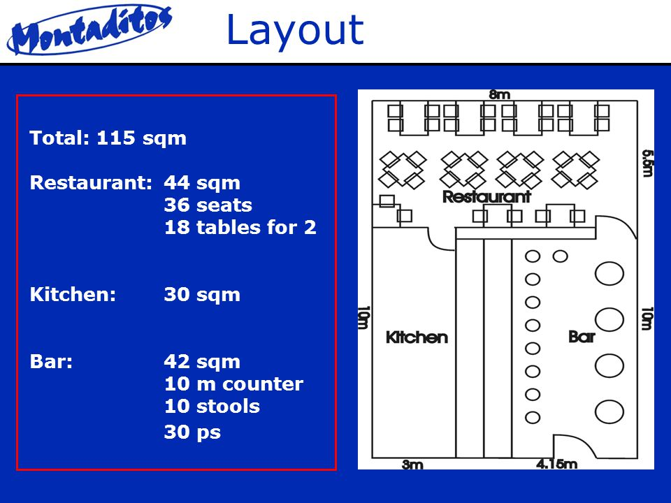 Layout Total: 115 sqm Restaurant:44 sqm 36 seats 18 tables for 2 Kitchen:30 sqm Bar:42 sqm 10 m counter 10 stools 30 ps