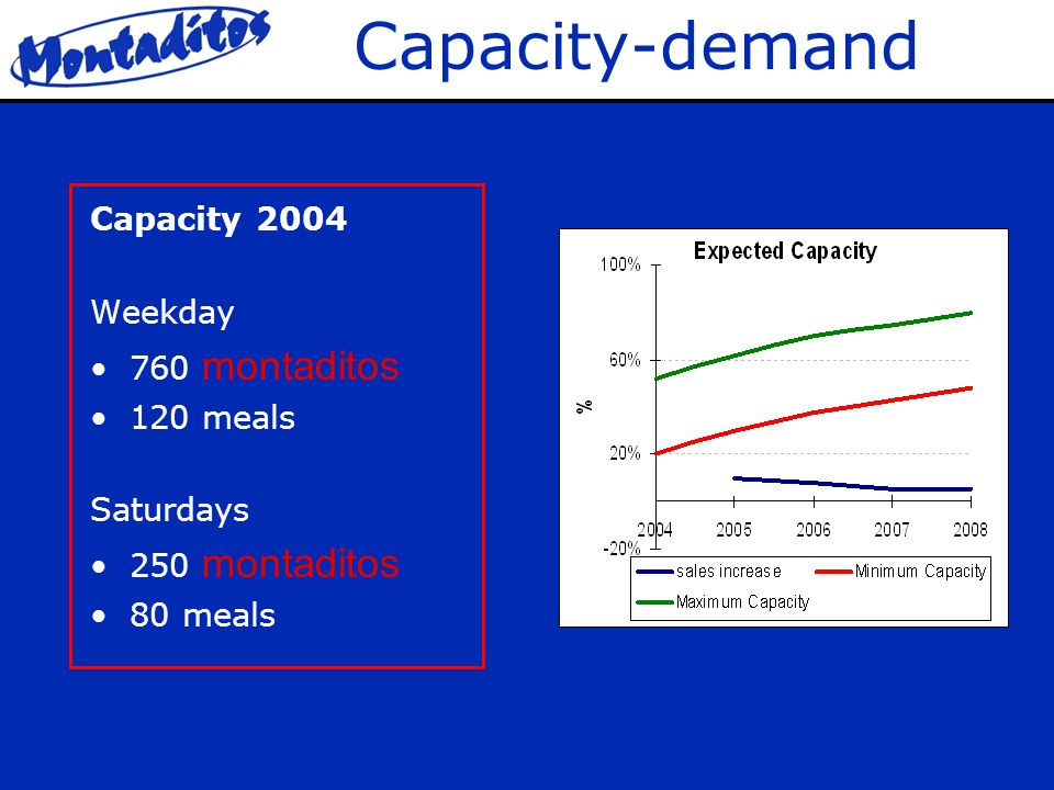 Capacity-demand Capacity 2004 Weekday 760 montaditos 120 meals Saturdays 250 montaditos 80 meals