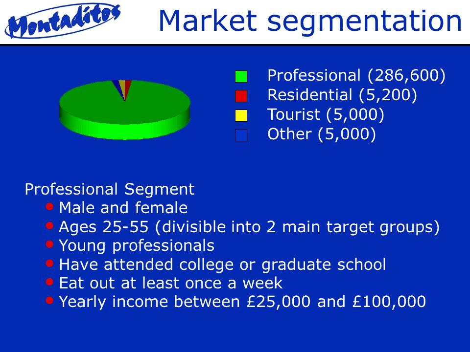 Break Even Point Break Even Point: £ 30,000 a month