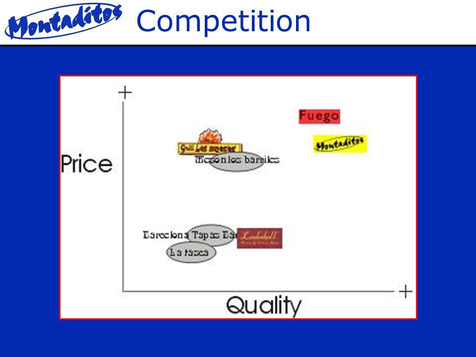 Development Management Menu Price Quality Concept and Market AtmosphereLocation Service Food