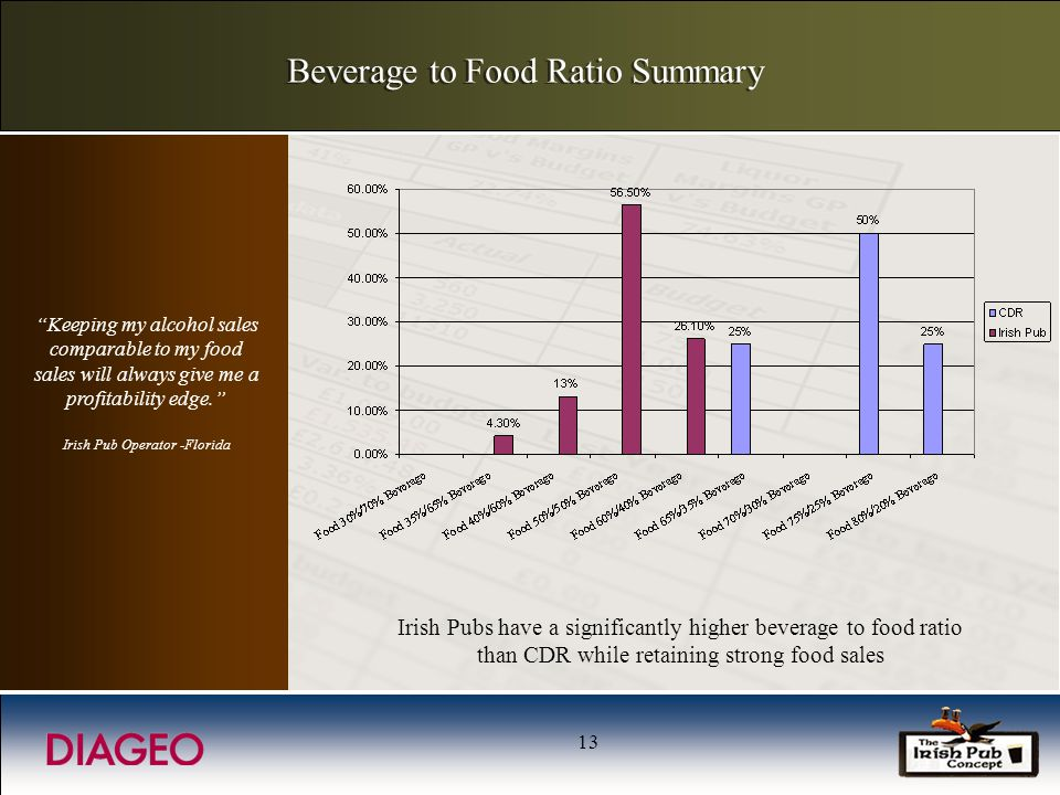 13 Beverage to Food Ratio Summary Irish Pubs have a significantly higher beverage to food ratio than CDR while retaining strong food sales Keeping my alcohol sales comparable to my food sales will always give me a profitability edge.
