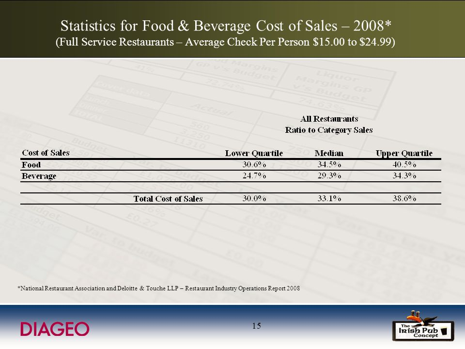 15 Statistics for Food & Beverage Cost of Sales – 2008* (Full Service Restaurants – Average Check Per Person $15.00 to $24.99) *National Restaurant Association and Deloitte & Touche LLP – Restaurant Industry Operations Report 2008