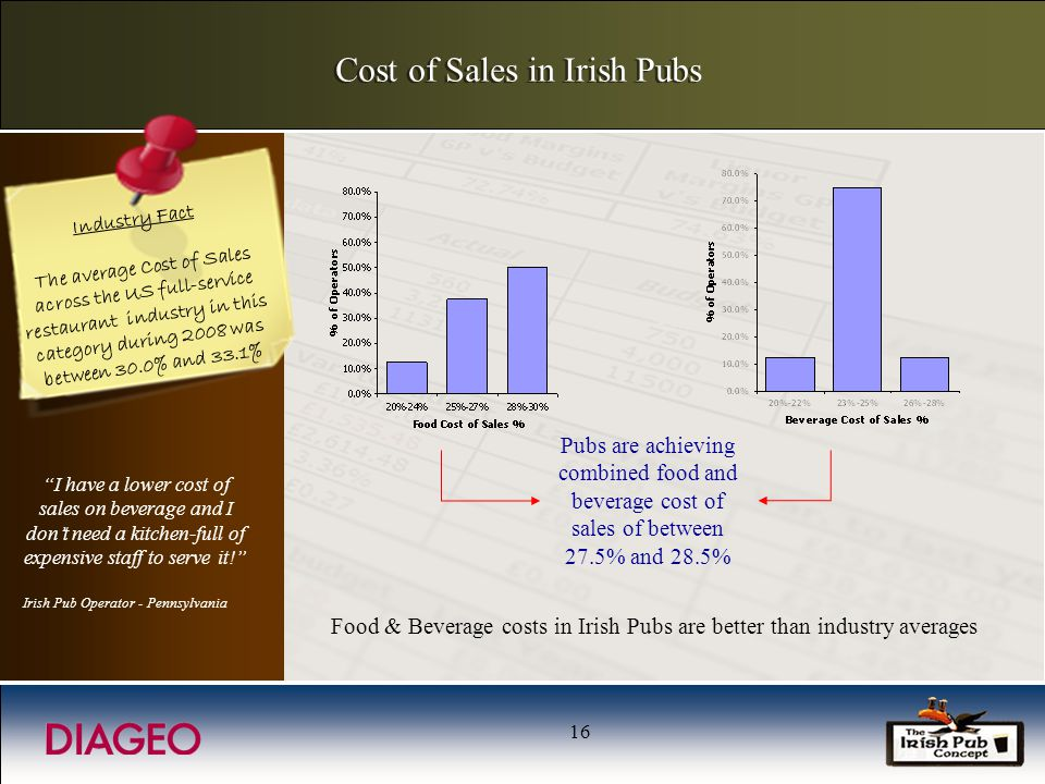 16 Cost of Sales in Irish Pubs Food & Beverage costs in Irish Pubs are better than industry averages Pubs are achieving combined food and beverage cos
