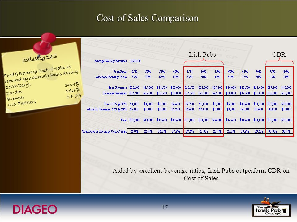 17 Cost of Sales Comparison Aided by excellent beverage ratios, Irish Pubs outperform CDR on Cost of Sales Industry Fact Food & Beverage Cost of Sales as reported by national chains during 2008/2009: Darden30.4% Brinker28.6% OIS Partners34.7% Irish PubsCDR