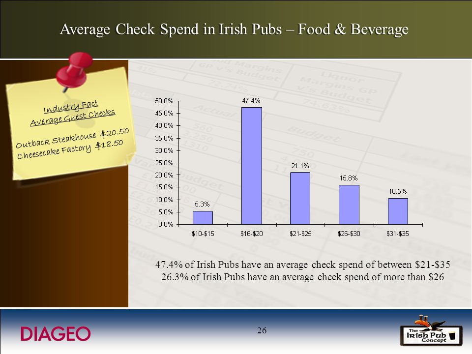 26 Average Check Spend in Irish Pubs – Food & Beverage Industry Fact Average Guest Checks Outback Steakhouse $20.50 Cheesecake Factory $18.50 47.4% of