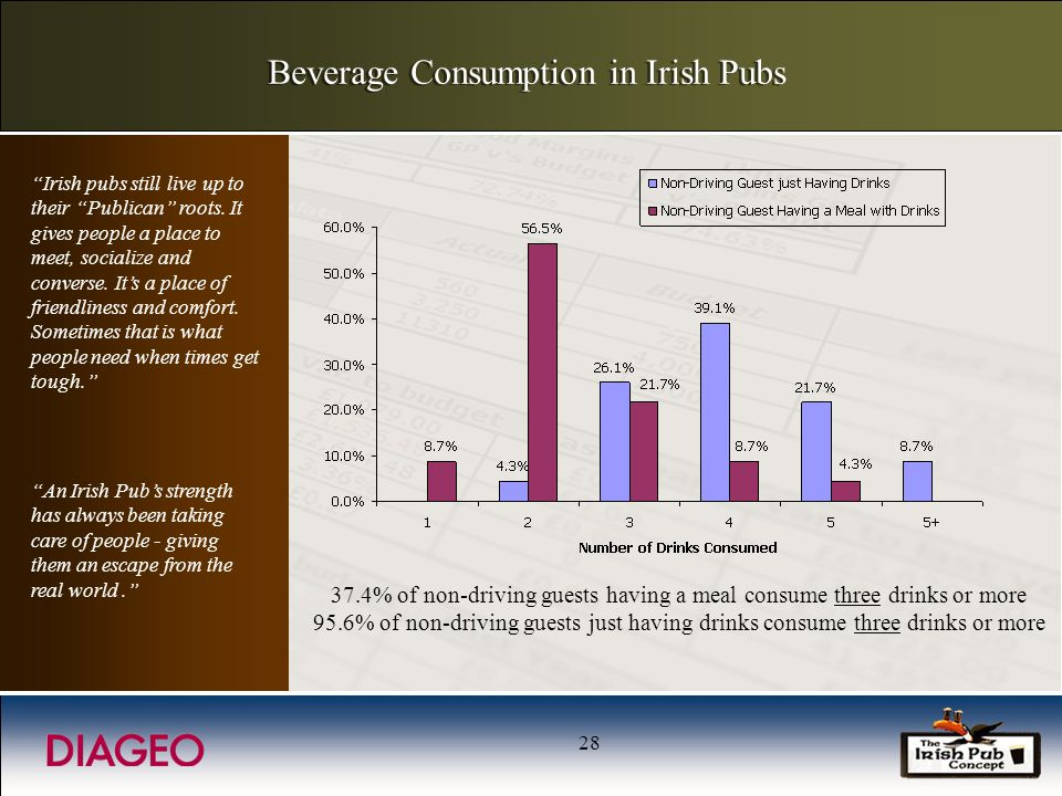 28 Beverage Consumption in Irish Pubs Irish pubs still live up to their Publican roots.