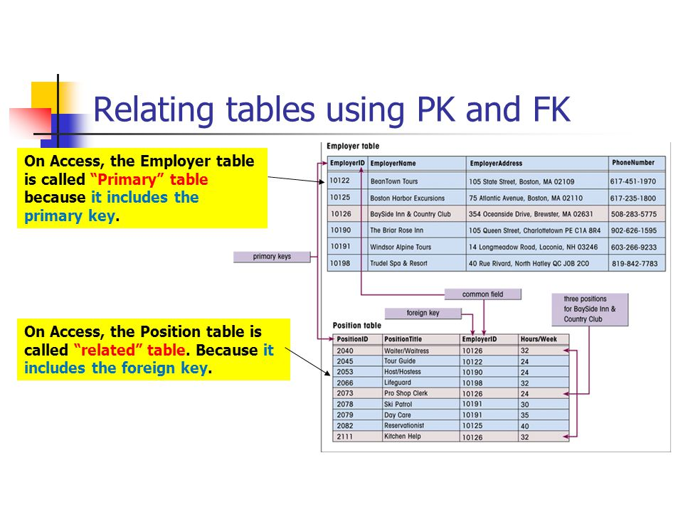 Relating tables using PK and FK On Access, the Employer table is called Primary table because it includes the primary key.