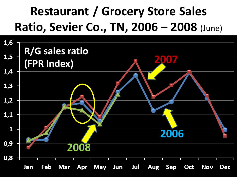 Restaurant / Grocery Store Sales Ratio, Sevier Co., TN, 2006 – 2008 (June) R/G sales ratio (FPR Index)