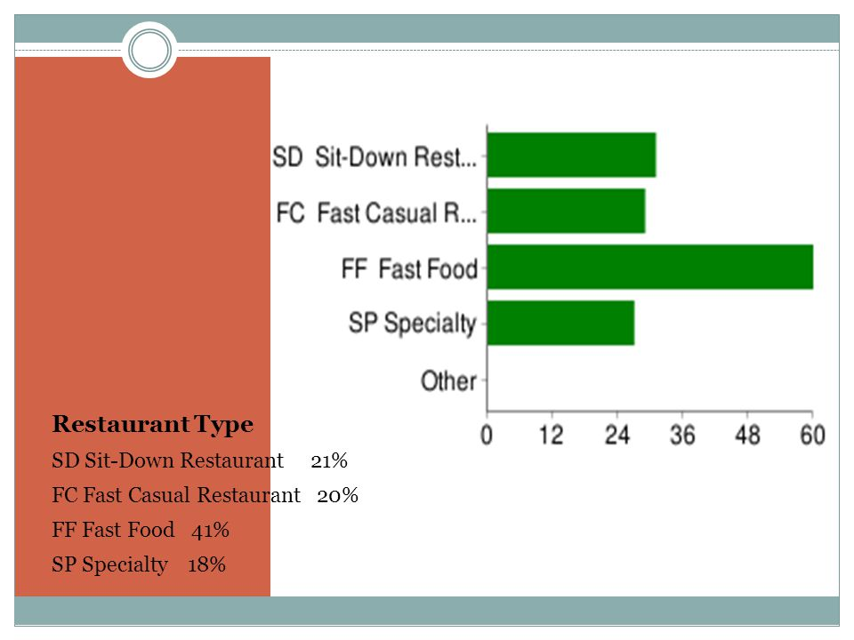 Restaurant Type SD Sit-Down Restaurant 21% FC Fast Casual Restaurant 20% FF Fast Food 41% SP Specialty 18%
