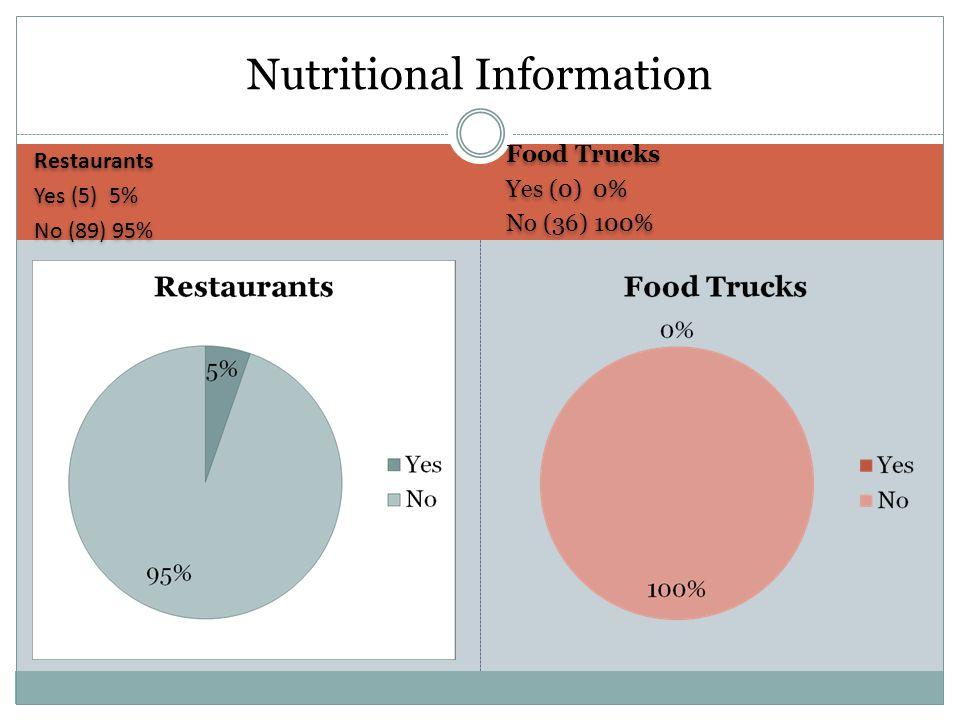 Restaurants Yes (5) 5% No (89) 95% Restaurants Yes (5) 5% No (89) 95% Food Trucks Yes (0) 0% No (36) 100% Food Trucks Yes (0) 0% No (36) 100% Nutritional Information