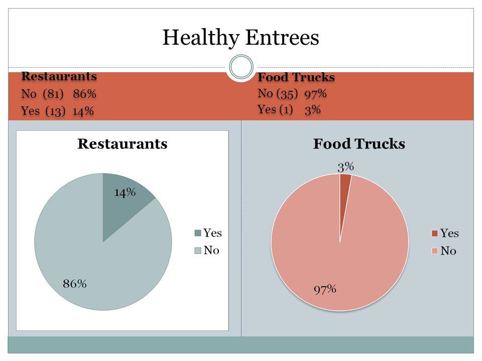 Restaurants No (81) 86% Yes (13) 14% Restaurants No (81) 86% Yes (13) 14% Food Trucks No (35) 97% Yes (1) 3% Food Trucks No (35) 97% Yes (1) 3% Healthy Entrees