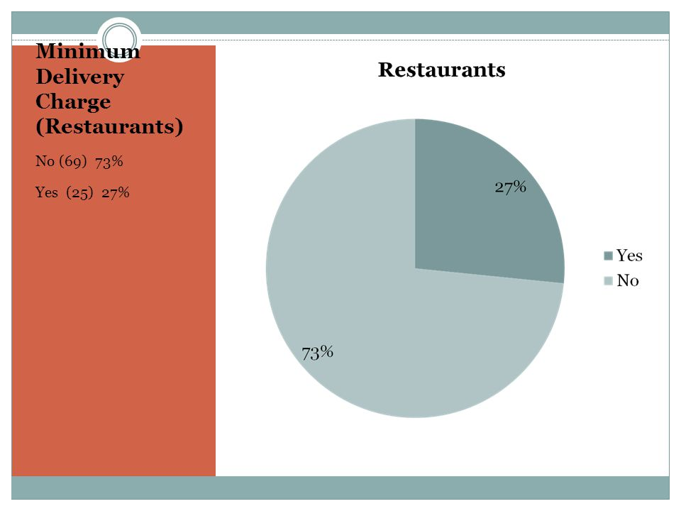 Minimum Delivery Charge (Restaurants) No (69) 73% Yes (25) 27%