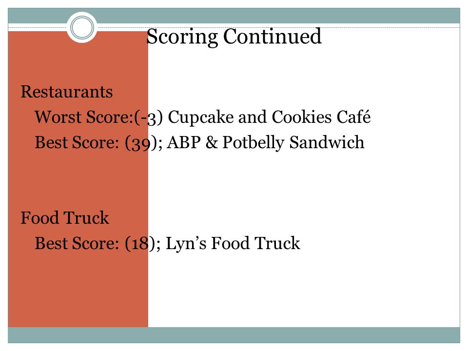 Scoring Continued Restaurants Worst Score:(-3) Cupcake and Cookies Café Best Score: (39); ABP & Potbelly Sandwich Food Truck Best Score: (18); Lyns Fo