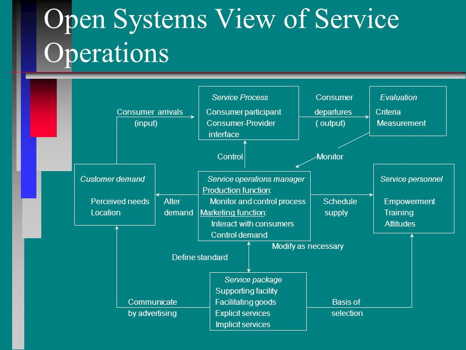 Topics for Discussion n n What are the characteristics of services that will be most appropriate for Internet delivery.