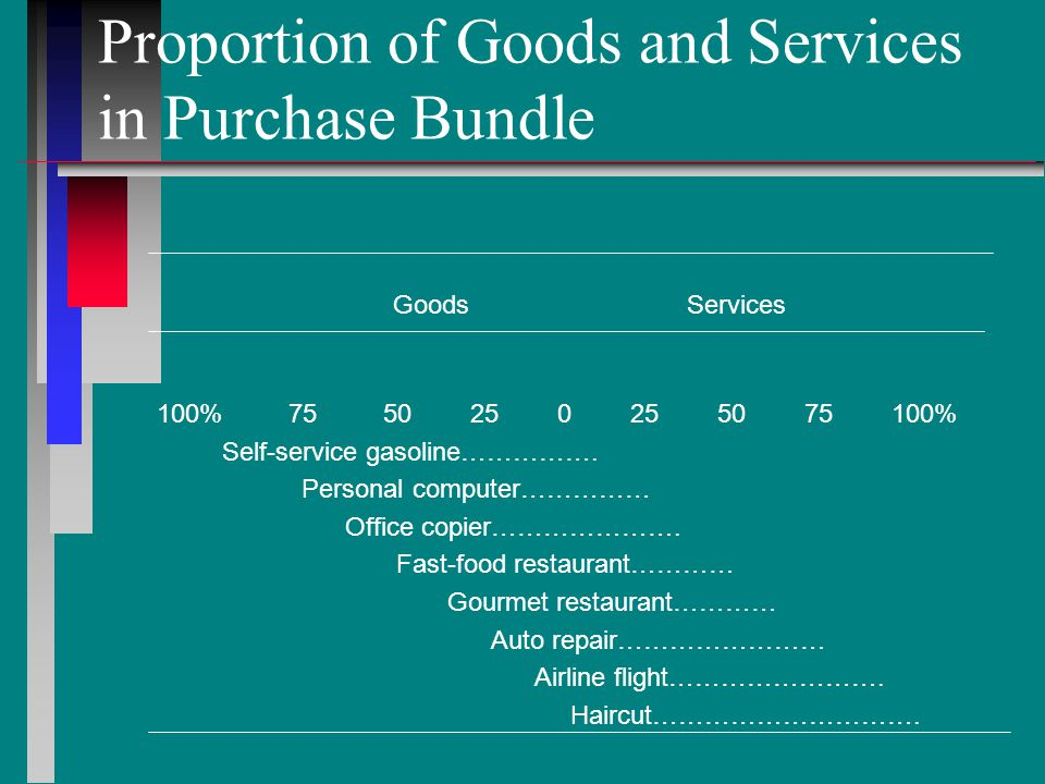 Service/Product Bundle Service/Product Bundle Element Core Goods Example Core Service Example Business Custom clothier Business hotel Core Business suits Room for the night PeripheralGoods Garment bag Bath robe PeripheralService Deferred payment plans In house restaurant Variant Coffee lounge Airport shuttle