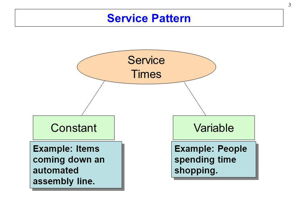 3 Service Pattern Service Times ConstantVariable Example: Items coming down an automated assembly line. Example: People spending time shopping.