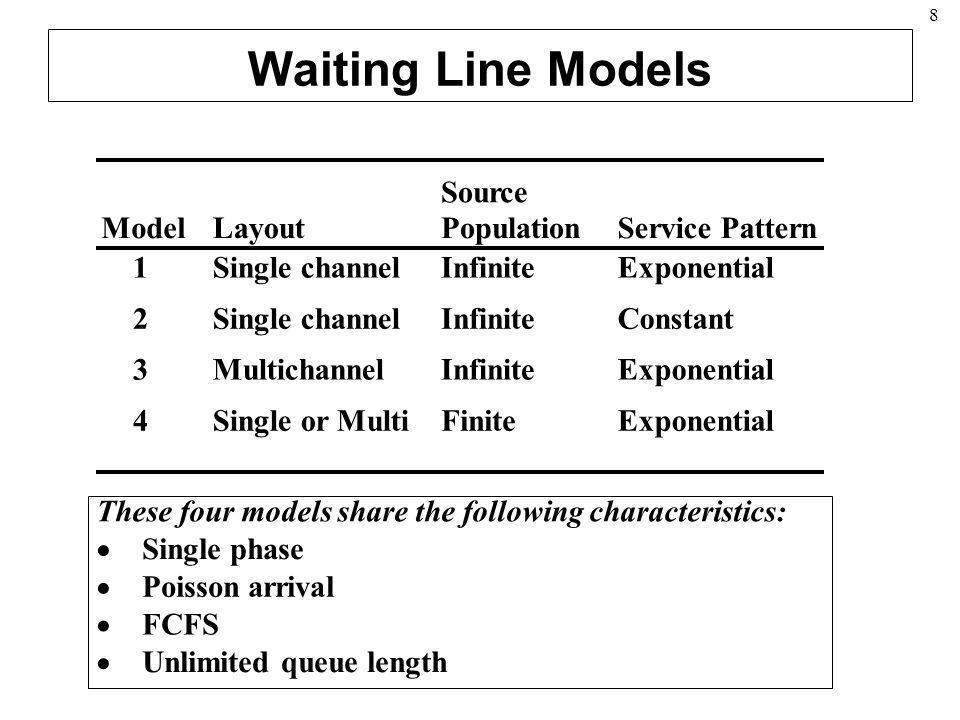 8 Waiting Line Models ModelLayout Source PopulationService Pattern 1Single channelInfiniteExponential 2Single channelInfiniteConstant 3MultichannelInf
