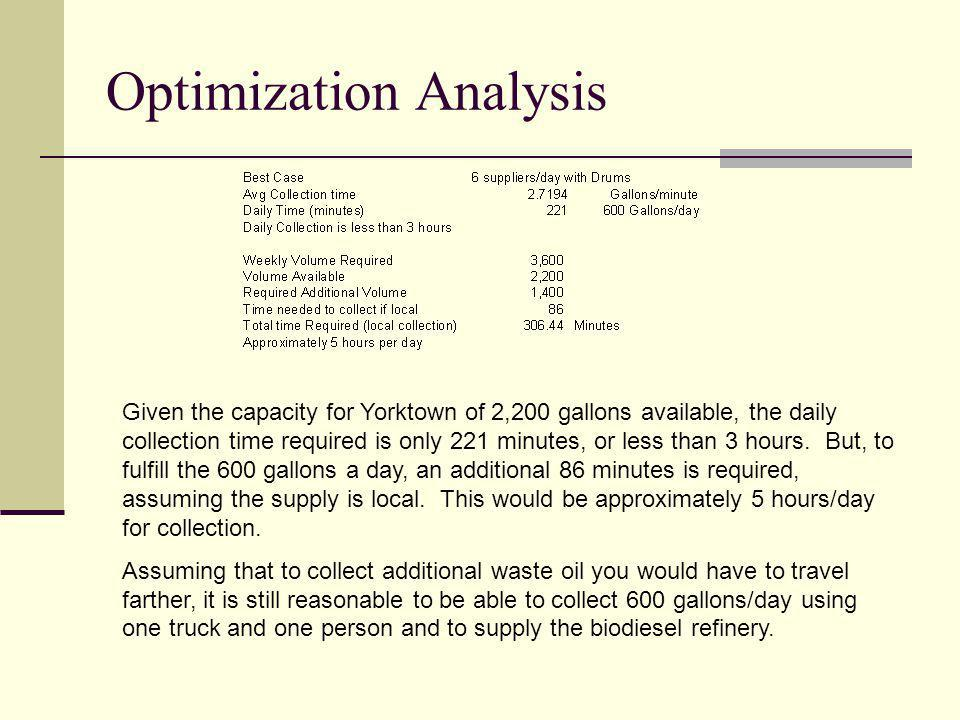 Optimization Analysis Given the capacity for Yorktown of 2,200 gallons available, the daily collection time required is only 221 minutes, or less than 3 hours.